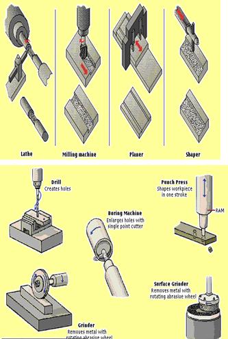 Proses pembuatan material