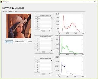 Menampilkan Histogram Citra Digital menggunakan Matlab