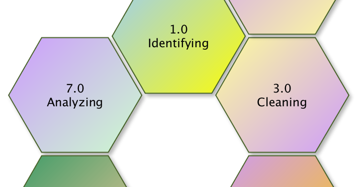 Data Life Cycle: Data Questionnaire Correlated to Life Cycle