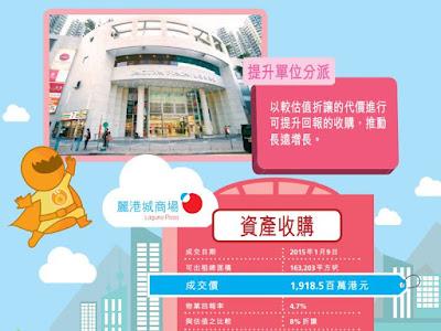 置富產業信託(0778) 麗港城商場