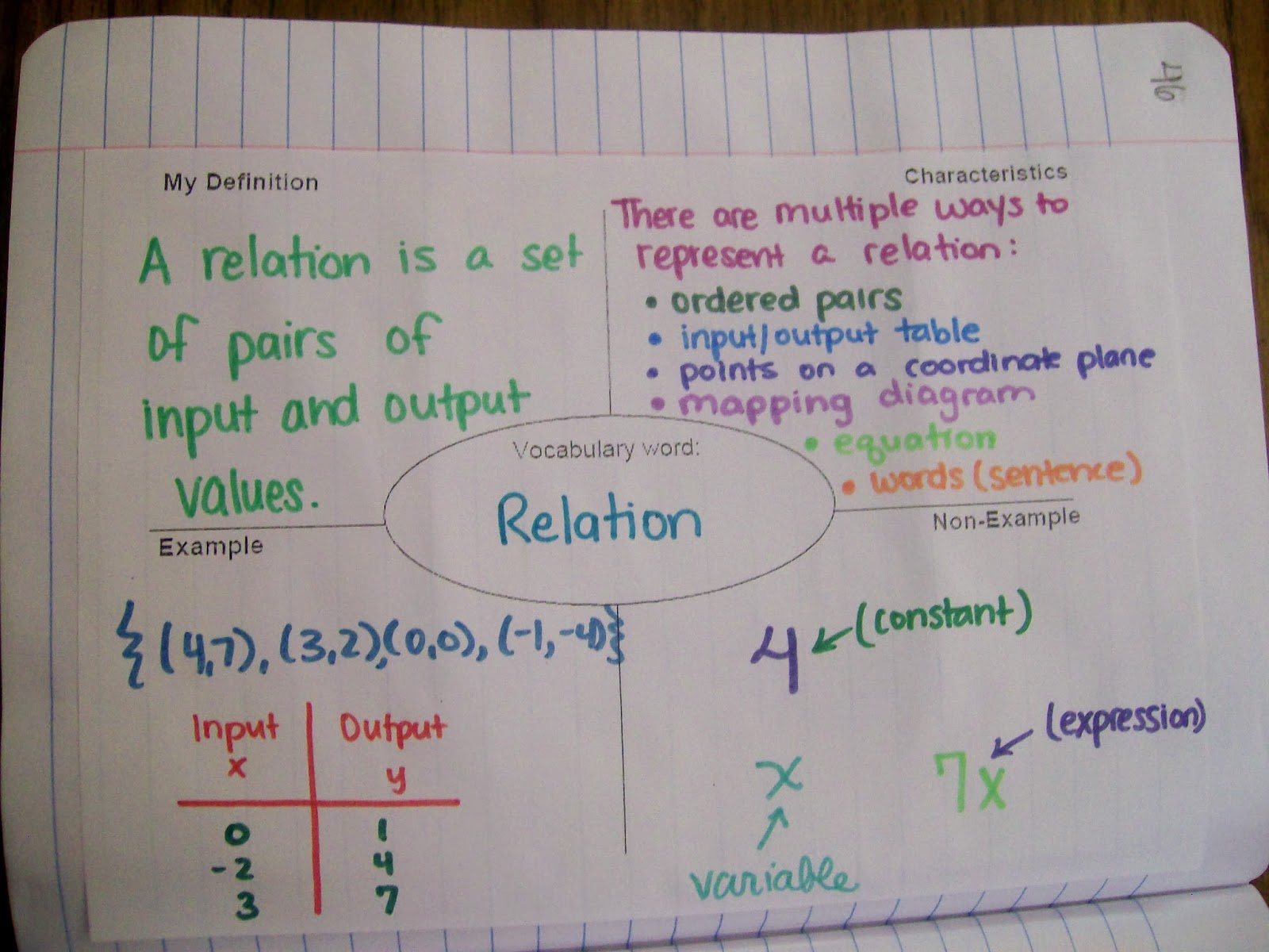 Frayer Model Diagram Wood Burning Stove Chimney Algebra 1 Introduction To Relations And Functions