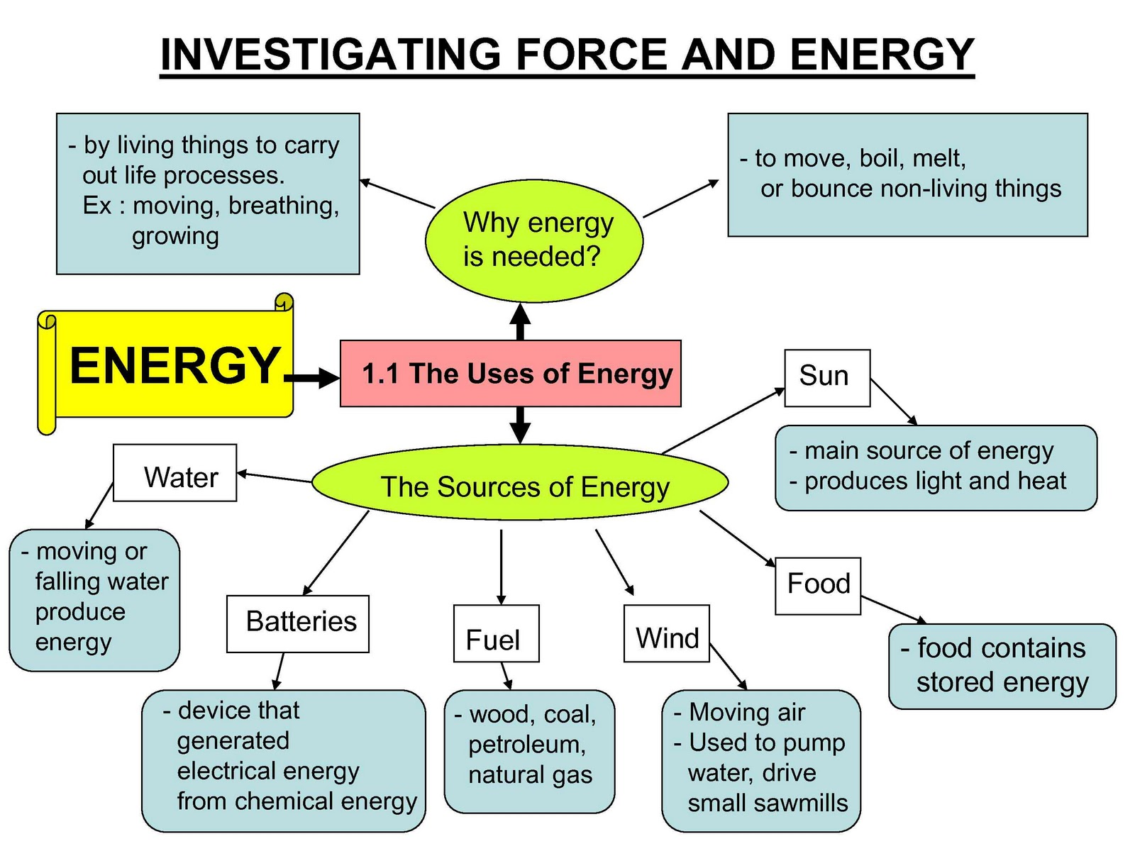 Science Year 5 Investigating Force And Energy