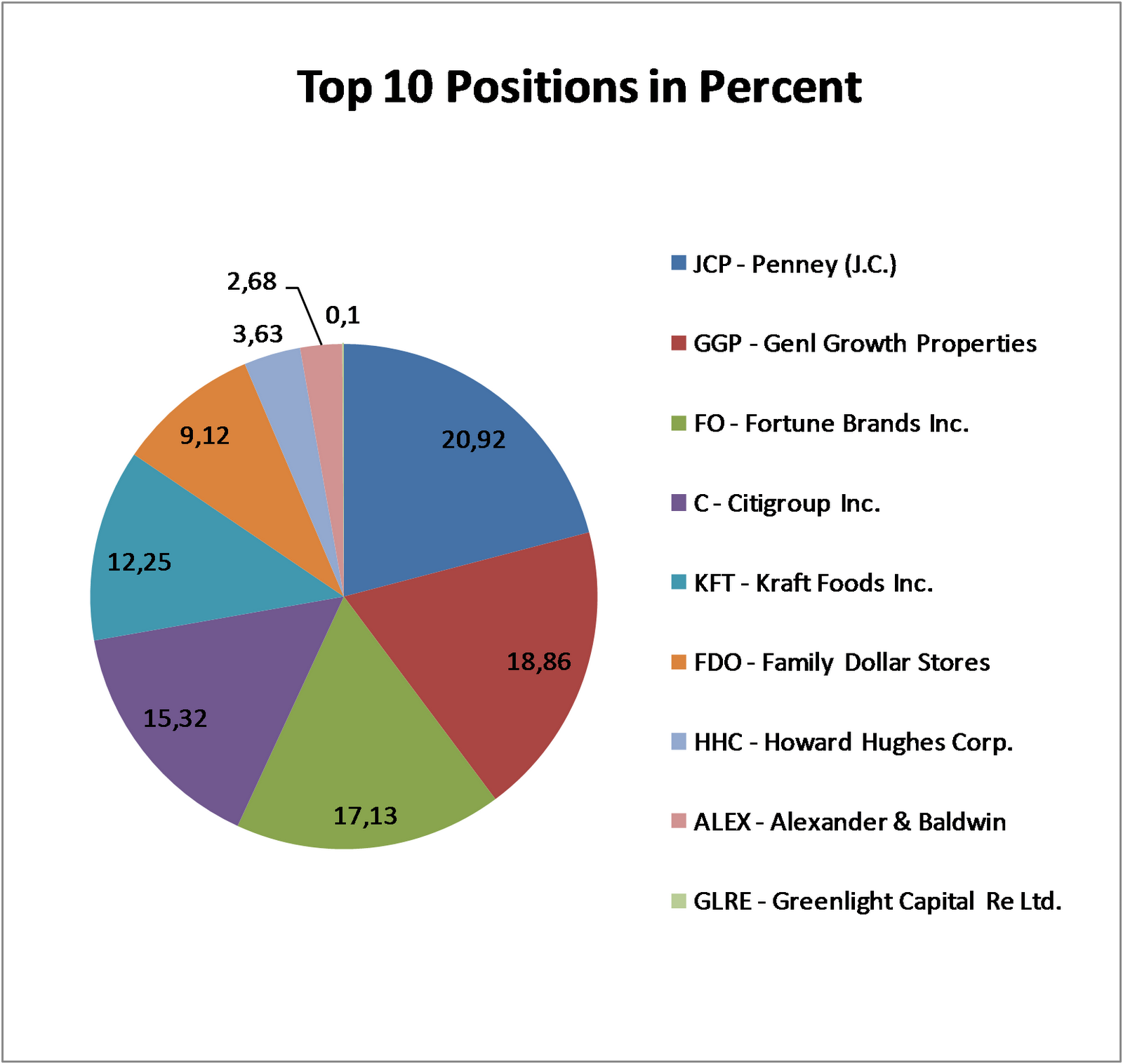 bill ackman pershing square capital management