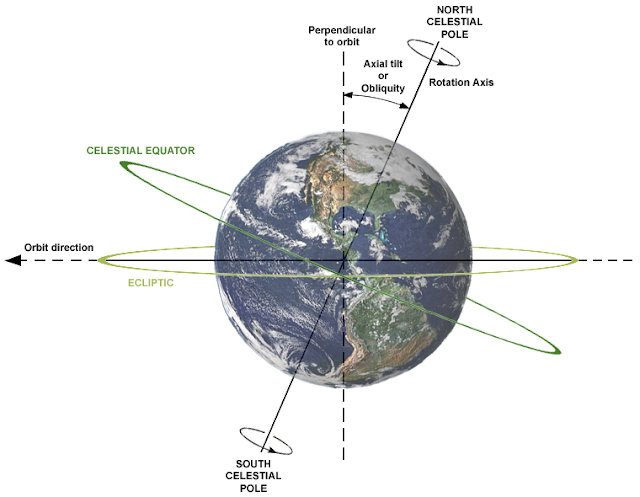 Earth's-Obliquity