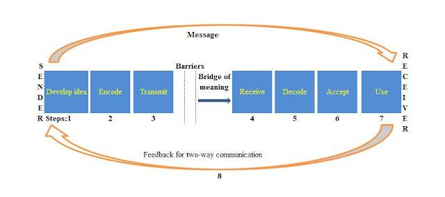 two way communication process