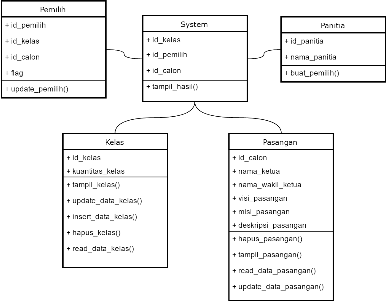 class diagram for voting system 3 phase roller door wiring dewangga okta w analisis perancangan sistem informasi