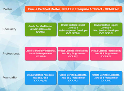 What is the cost of Oracle Java Certifications - OCAJP8, OCPJP8, OCEWCD, OCMJEA?