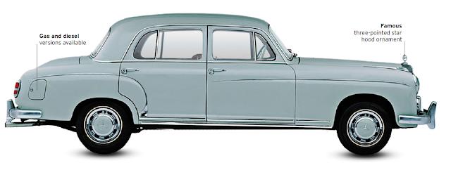 Mercedes-Benz 220, classic cars