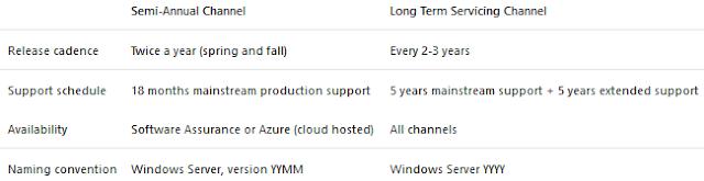Windows: Server 2016 lifecycle