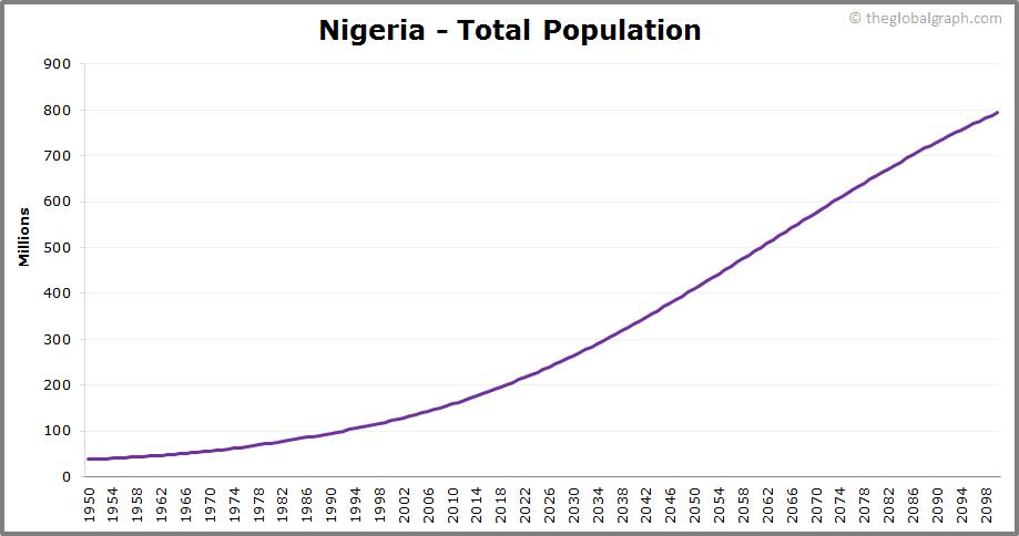 Nigeria  Total Population Trend