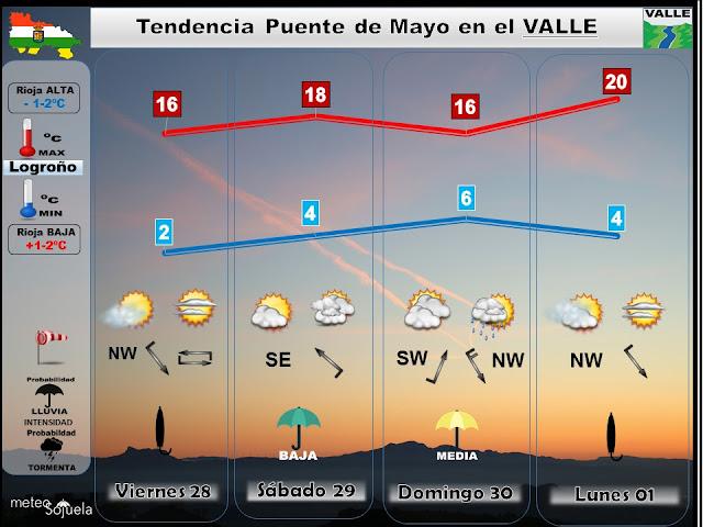 Tu tiempo en Logroño y La Rioja. Revuelto y variable.josecalvo.meteosojuela