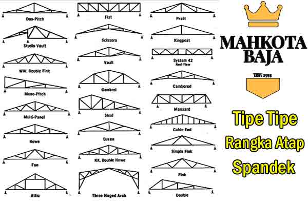 Tipe - tipe Rangka Atap Spandek