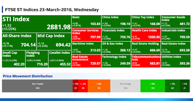 SGX Top Gainers, Top Losers, Top Volume, Top Value & FTSE ST Indices 23-March-2016, Wednesday @ SG ShareInvestor