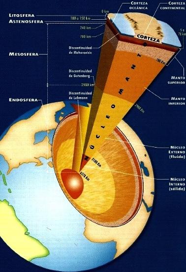 Dibujo de la Estructura Interna de la Tierra (Geosfera) a colores