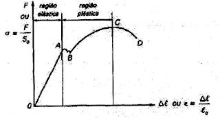 Gráfico tensão-deformação