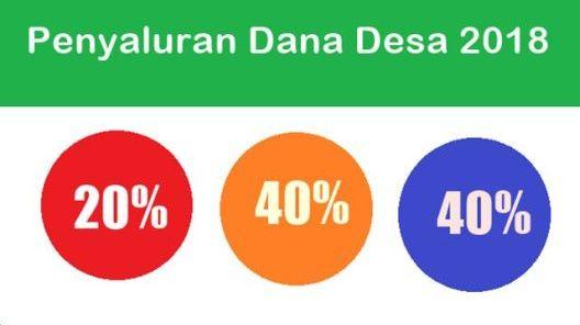 Laporan Penggunaan Dana Alokasi Gampong Tahap Ii  Laporan Penggunaan Dana Alokasi Gampong Tahap Ii 30%
