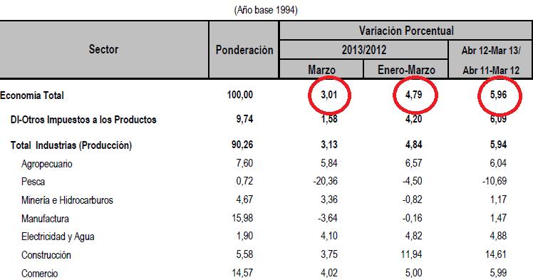 Carlos Alvarez Esquivel: INEI: PBI a marzo 2013