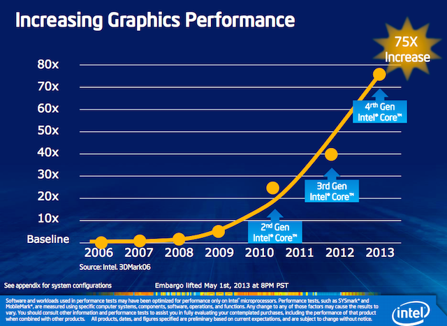 Intel Performance Graphic