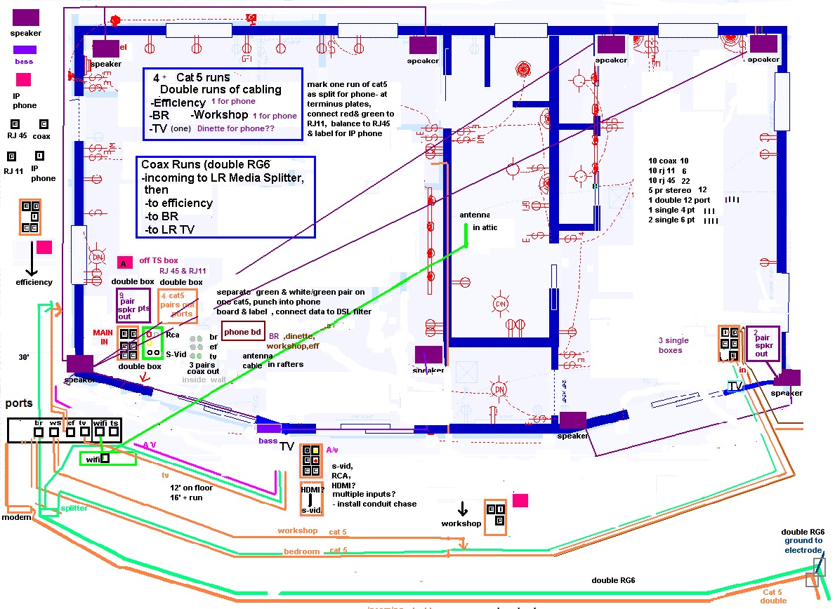 hight resolution of wiring a house for phone internet tv 2 wiring diagram for you wired for sound and