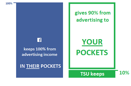 tsu 90% earn money
