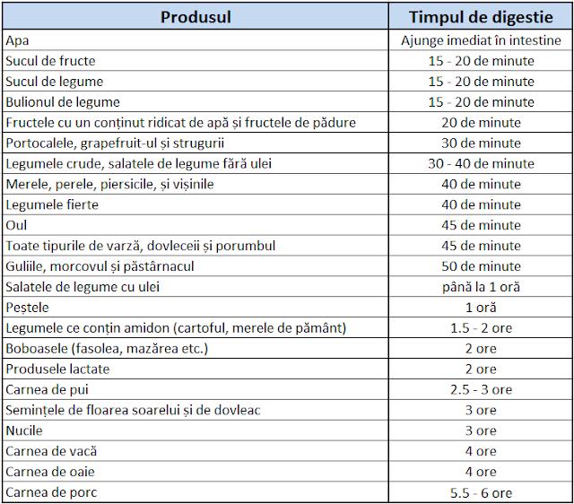 tabel cu timpii de digestie