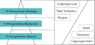 Kelas Informatika - Klasifikasi Tingkatan Manajemen