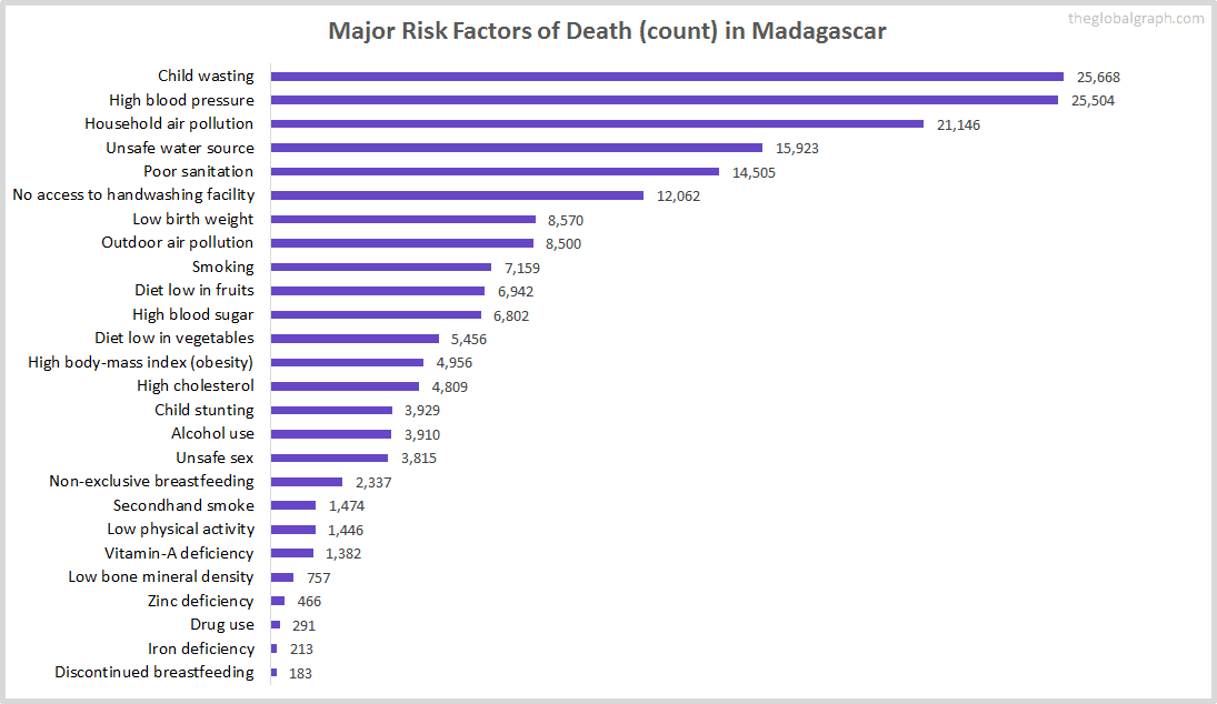 Major Cause of Deaths in Madagascar (and it's count)