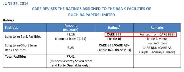 Equity Research Report Analysis of Ruchira Papers Ltd, a Himachal Pradesh India based paper manufacturing company dealing in writing & printing paper and kraft paper packaging paper