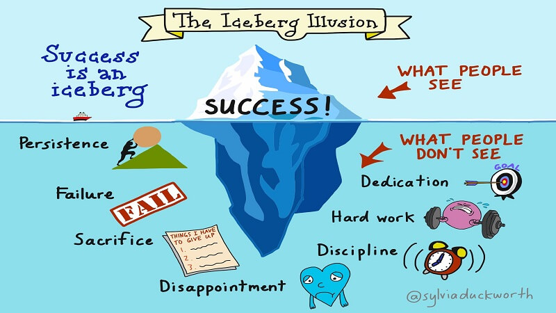 5 False Beliefs That Prevent You From Succeeding - The Iceberg of Success