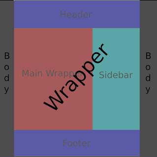 Cara membuat template blog ditengah body