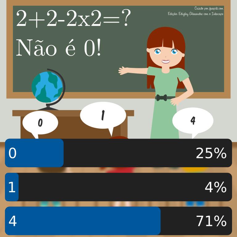 Por que mais de 70% das pessoas erraram esse probleminha matemático?
