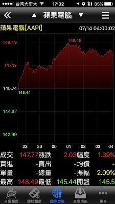 大昌證券複委託美股的蘋果(AAPL)股票在7/14的即時走勢圖