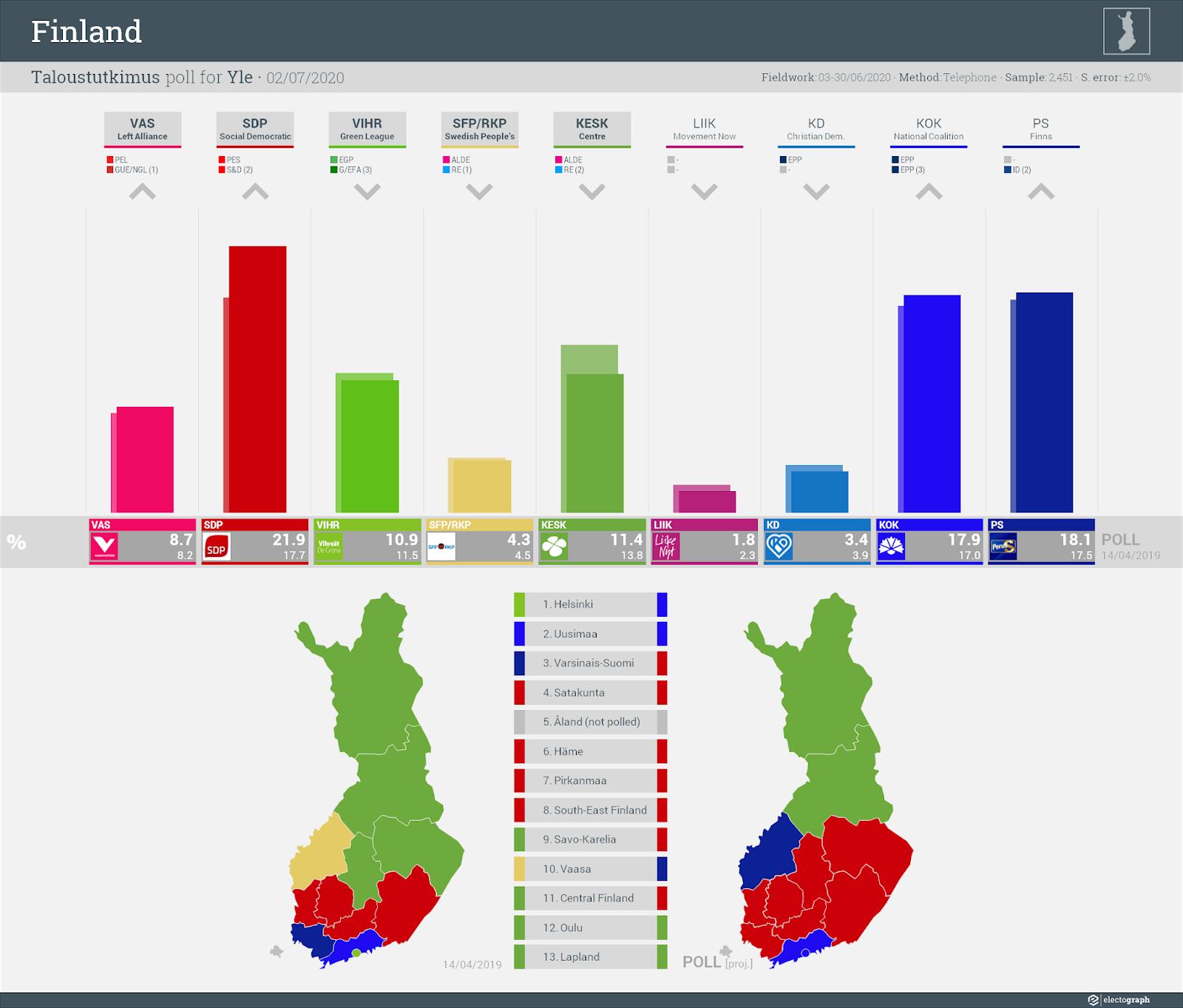 FINLAND: Taloustutkimus poll chart for Yle, 2 July 2020