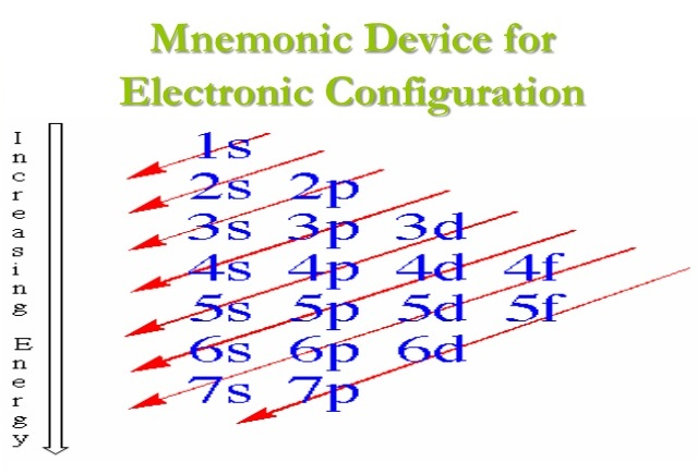 Lovely Electron Configuration Chart Template. To Determine The Electron  Configuration Of The Elements Electron Distribution Mnemonics Is Used  Science Concepts And ...