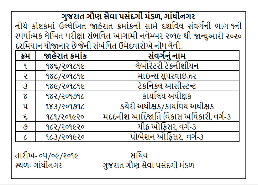 GSSSB Chief Officer, Assistant Tribal Development Officer, Mines Supervisor & Other Posts Exam Schedule 2019
