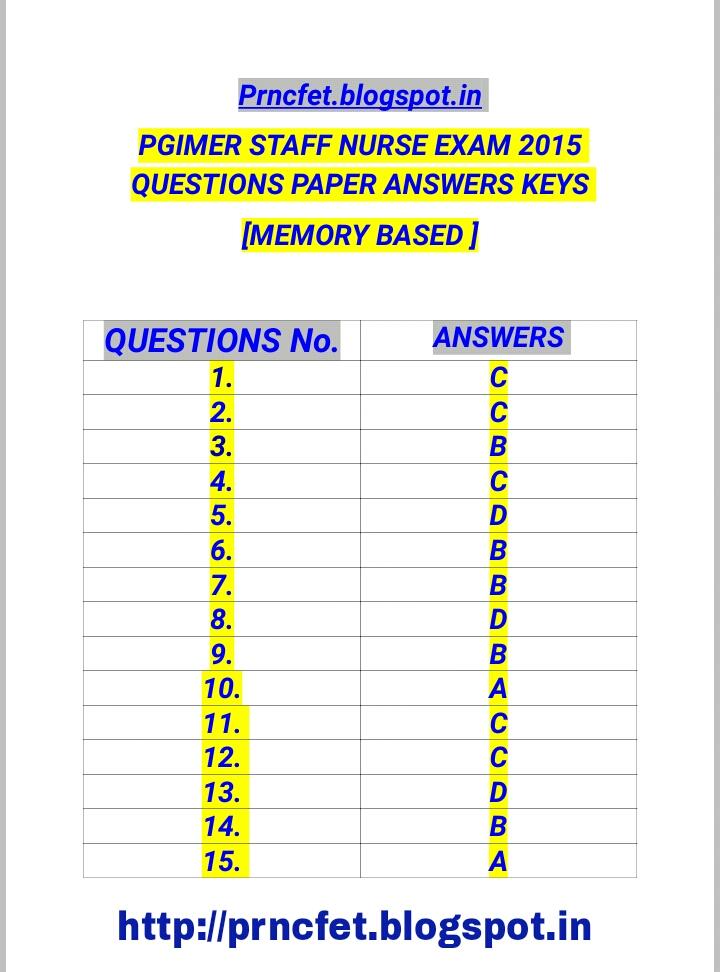 Latest Staff Nurse Recruitment |Staff Nurse Papers |Exam Pattern