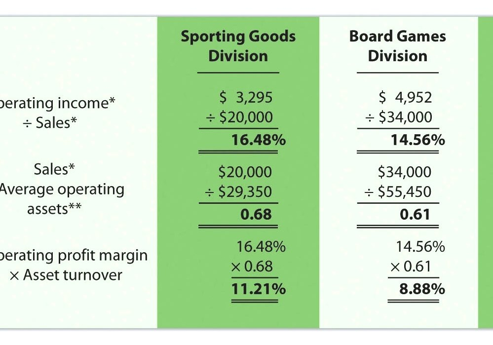 sales and operating profit samsung