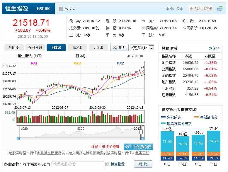 中國株ウォッチ銘柄 hongkong stock 香港株 港股 HSI 2012_10_18 :: 中國 ...