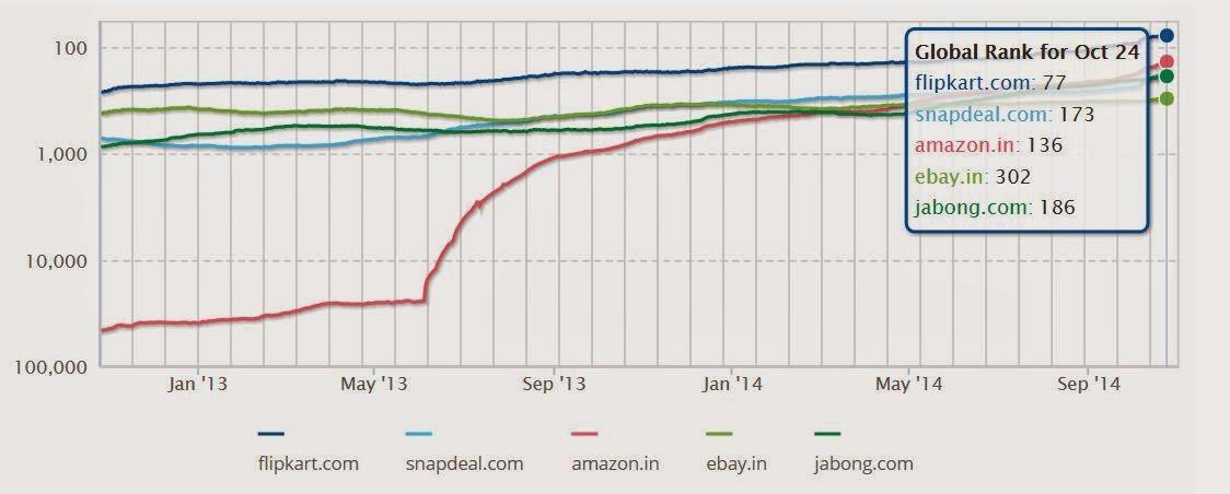 11f41291439 Site Comparisons  flipkart.com vs snapdeal.com vs amazon.in vs ebay.in vs  jabong.com (Using Alexa.com) ~  SAS  R  Data Mining    E-Commerce
