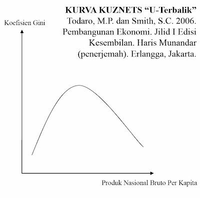Kurva Kuznets (U-Terbalik)