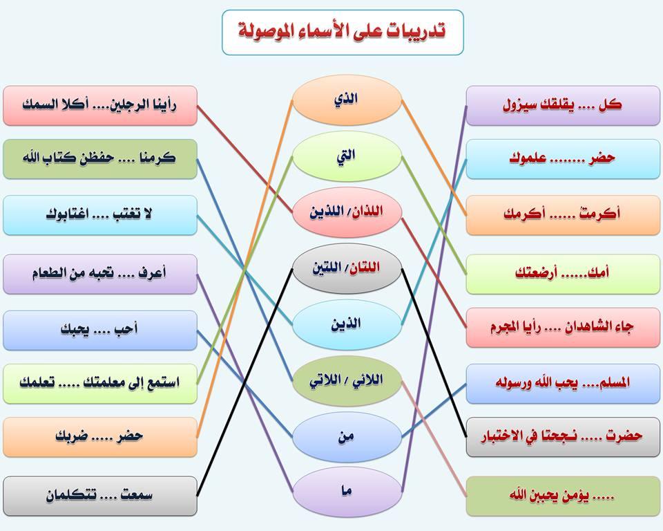 بالصور قواعد اللغة العربية للمبتدئين , تعليم قواعد اللغة العربية , شرح مختصر في قواعد اللغة العربية 23.jpg