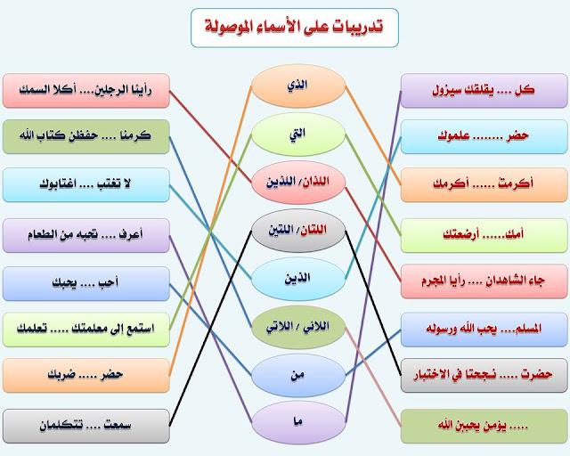 """انفراد.... كل قواعد اللغة العربية لطلاب """"ابتدائي - اعدادي - ثانوي"""" في صورة لوحات مبسطة مع الشرح والتدريبات 23"""