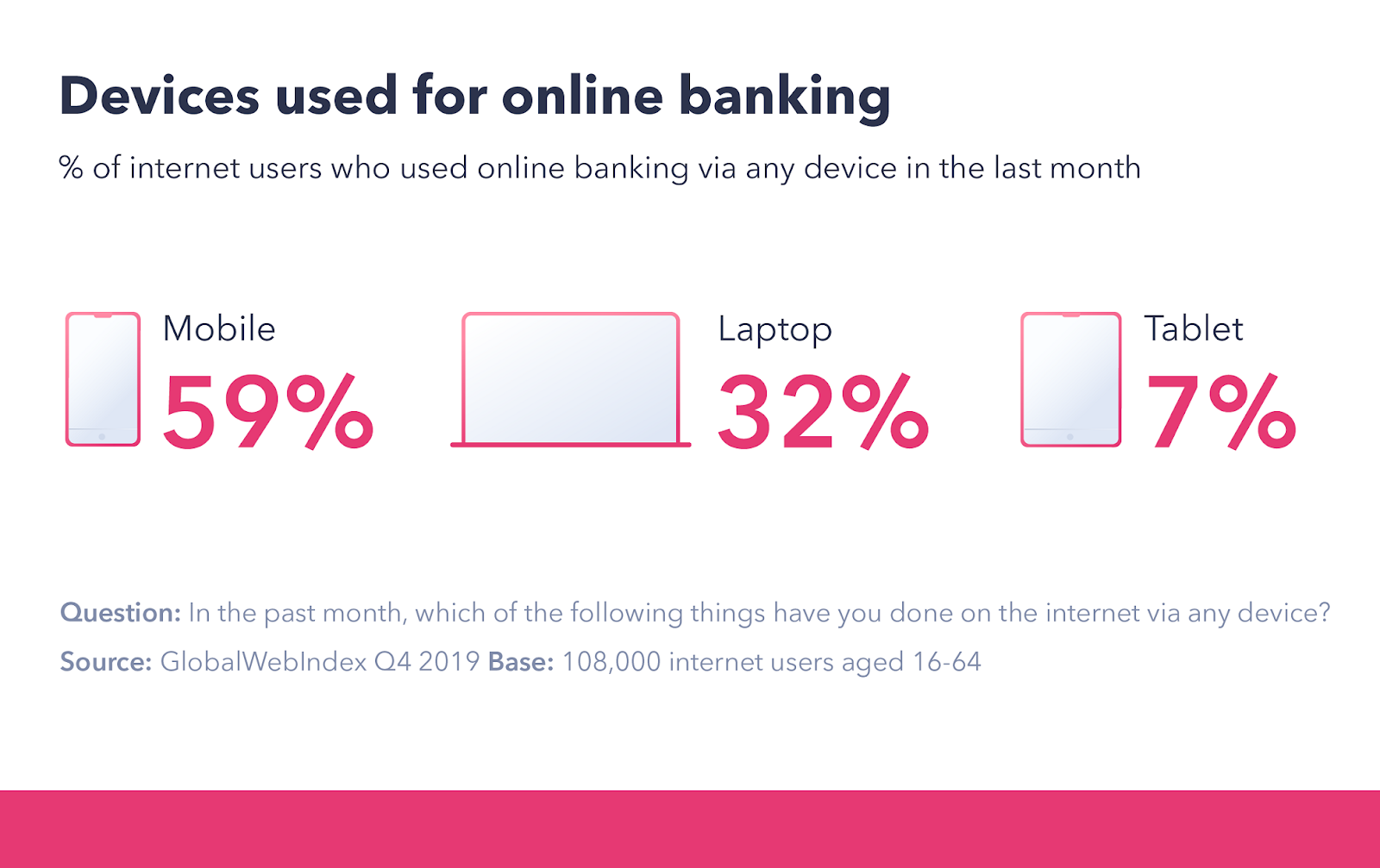 The rising mobile banking trend