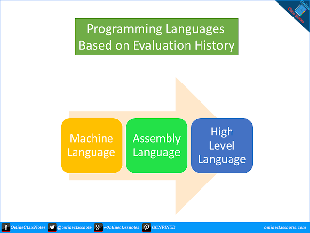 Write down about different types of programming languages based on evolution history.