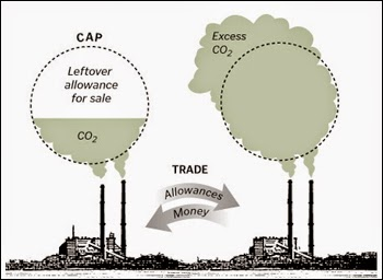 bonos de carbono cap and trade