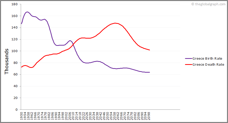 Greece  Birth and Death Rate
