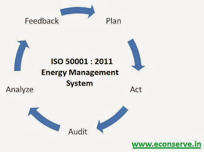 Energy Efficiency by ISO 50001 Energy Management System