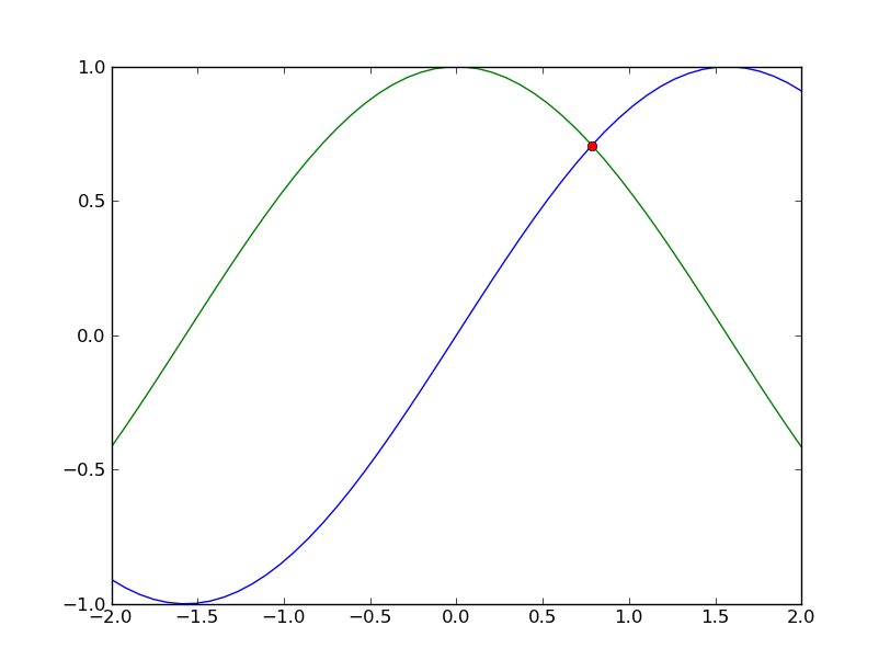 The Glowing Python: How to find the intersection of two functions