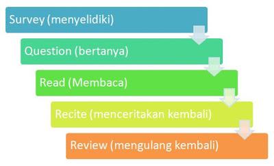Literasi Buku Fiksi Dan Nonfiksi Smk Pena Nusantara