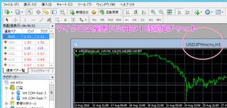 ドル円1時間足のチャート表示画面